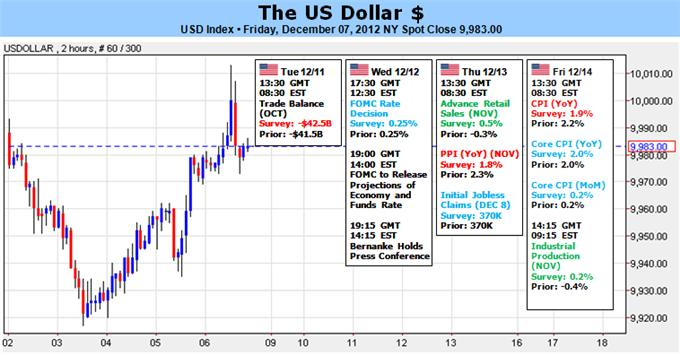 Dollar_Will_Struggle_to_Climb_with_Fed_Fiscal_Cliff_Ahead_body_Picture_1.png, Forex Analysis: Dollar Will Struggle to Climb with Fed, Fiscal Cliff Ahead