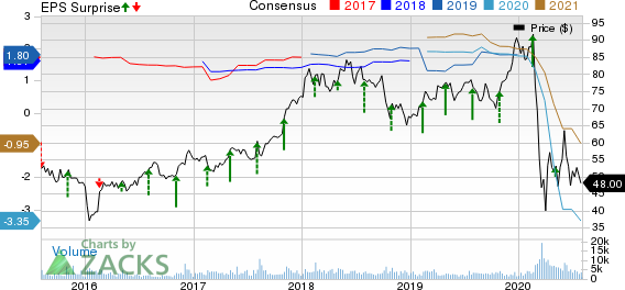 Hyatt Hotels Corporation Price, Consensus and EPS Surprise
