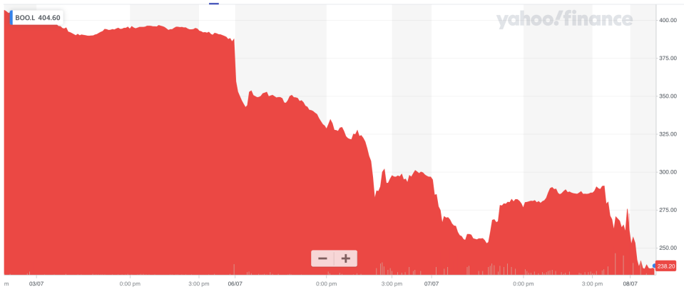 Boohoo's share price has collapsed in recent days. Photo: Yahoo Finance UK