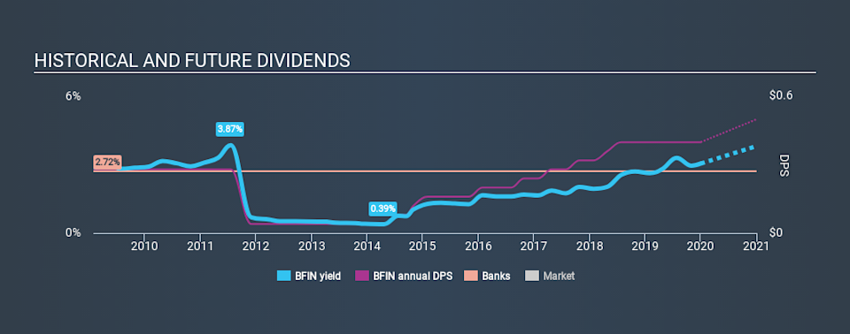 NasdaqGS:BFIN Historical Dividend Yield, January 1st 2020