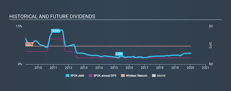 NasdaqGS:SPOK Historical Dividend Yield, January 15th 2020