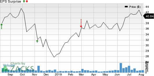 Altair Engineering Inc. Price and EPS Surprise