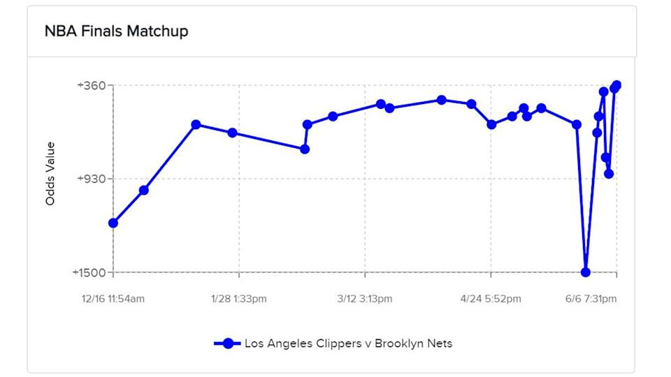 Clippers-Nets-Futures-Finals