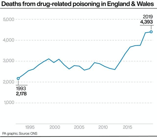Deaths from drug-related poisoning in England & Wales