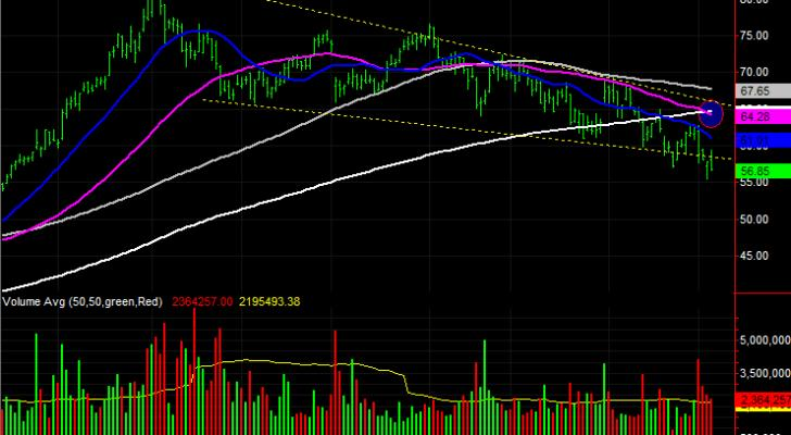 3 Big Stock Charts for Monday: Intuit (INTU), PPL (PPL) and HollyFrontier (HLF)