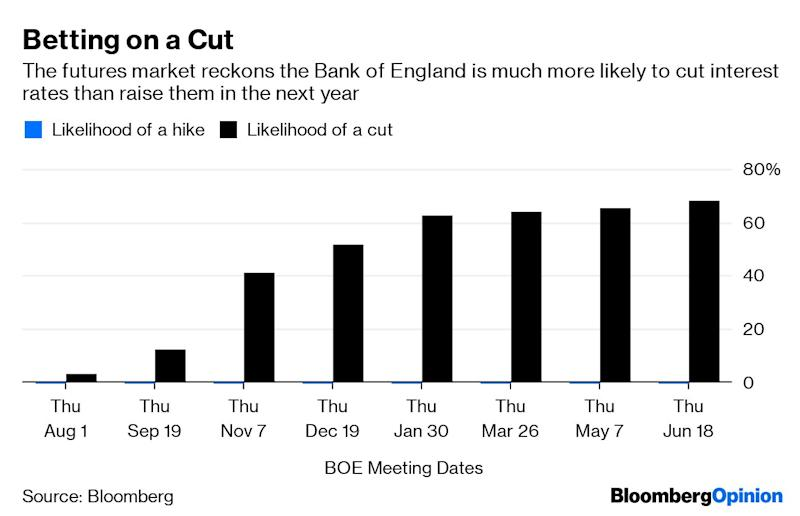 "(Bloomberg Opinion) -- Britain is scheduled to leave the European Union in 100 days. Boris Johnson says he will meet the Oct. 31 deadline even if that means exiting without an agreement. And my mortgage deal is about to expire, meaning I have to renegotiate my house loan. So how should I navigate the biggest political and economic crisis facing Britain and its likely effect on borrowing costs in coming years?A decade ago, the U.K. mortgage market was split roughly evenly between borrowers who paid fixed rates and those whose payments varied as the Bank of England moved its own base rate. Now, more than 90% of new loans are fixed-rate as borrowers increasingly opt for the certainty of knowing in advance how much they will have to pay each month.  The most popular product is a two-year fixed-rate mortgage, which is what I have signed up for in previous years. But while the cost of borrowing in the market has declined as the prospect of a messy Brexit has dimmed the outlook for the economy, the cost of a home loan has remained stubbornly resistant to that downward trend.There are a couple of reasons for that growing discrepancy between what lending institutions are charging homeowners for money and what market rates, specifically the swap rates that they typically use to hedge their exposures, are doing.The first is a lack of competition. Lloyds Banking Group Plc, Nationwide Building Society and Royal Bank of Scotland Group Plc were the three biggest lenders in both 2016 and 2017, with market shares of roughly 16%, 12.3% and 12% in both years. In fact, the entire top 10 ranking of mortgage lenders was unchanged during that period. With no sizable new entrants to the market, the figures for 2018 are unlikely to be much changed.The second obstacle to lower borrowing costs is the Prudential Regulation Authority, the part of the Bank of England unit that oversees banking and insurance. It is wary about lenders seeking to gain market share by embarking on a price war. PRA Chief Executive Officer Sam Woods warned in May that he would be ""watching them like a hawk"" to ensure mortgage sellers don't overly relax their lending criteria.""Under previous normal market conditions, when swap rates took a sharp deviation, we could comfortably predict that fixed mortgage rates would follow suit after a three- to four-week lag,"" says Darren Cook, an analyst at website Moneyfacts.co.uk. With the regulator warning firms that they are under scrutiny, mortgage rates may not decline until it becomes clearer whether the Bank of England will actually cut official borrowing costs.Borrowers may have to wait. The central bank continues to assume that Brexit will be an orderly process and has repeated its warning that interest rates may have to rise. But the futures market is taking the opposite view.That pessimism looks justified. The National Institute of Economic and Social Research, for example, said this week that Brexit may already have driven the U.K. into recession. If the country leaves the EU without a deal, the U.K. will probably suffer a ""severe"" downturn, the NIESR said. That suggests there's only one direction for borrowing costs if Oct. 31 arrives without either an agreement or an extension – the latter looking increasingly unlikely to be on offer from Brussels.  In the past when my mortgage has come up for renewal, I have relied on the wisdom of crowds to guide my decision. Specifically, what the futures market says will happen to interest rates in coming years seems to me to be a more reliable guide than any guesswork on my part. And that suggests borrowing costs will dip by about 15 basis points in the coming year and rebound by 10 basis points in about two years – which, frankly, is not much help to me.But all of this could change. Many lawmakers are implacably opposed to leaving the EU without a deal. The new prime minister could be forced to hold a general election in an effort to gain the country's unambiguous backing for an exit at any cost. A second Brexit referendum could – possibly – see a vote to remain in the European Union, reviving animal spirits and the prospects for growth.At this stage, your guess is as good as mine as to what will happen. As physicist Niels Bohr reminded us, making predictions is hard, especially about the future. Brexit means foretelling the path of U.K. interest rates is even more difficult than usual. Woe is me.To contact the author of this story: Mark Gilbert at magilbert@bloomberg.netTo contact the editor responsible for this story: Edward Evans at eevans3@bloomberg.netThis column does not necessarily reflect the opinion of the editorial board or Bloomberg LP and its owners.Mark Gilbert is a Bloomberg Opinion columnist covering asset management. He previously was the London bureau chief for Bloomberg News. He is also the author of ""Complicit: How Greed and Collusion Made the Credit Crisis Unstoppable.""For more articles like this, please visit us at bloomberg.com/opinion©2019 Bloomberg L.P."