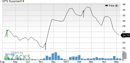 Intercorp Financial Services Inc. Price and EPS Surprise
