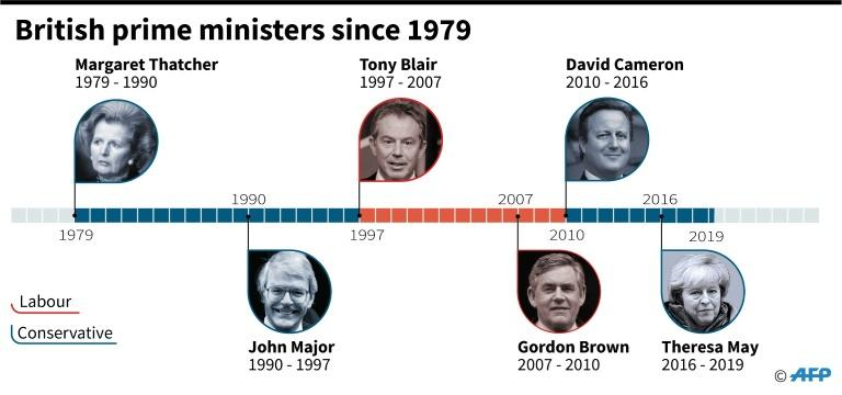 Britain's Conservatives have been in power continuously since 2010 (AFP Photo/Jonathan WALTER)