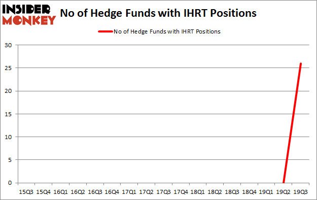 Is IHRT A Good Stock To Buy?