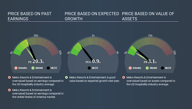 NasdaqGS:MLCO Price Estimation Relative to Market May 1st 2020