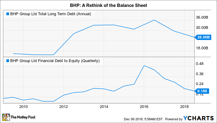 BHP Total Long Term Debt (Annual) Chart
