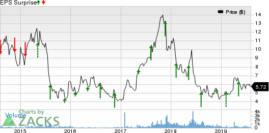 Amtech Systems, Inc. Price and EPS Surprise