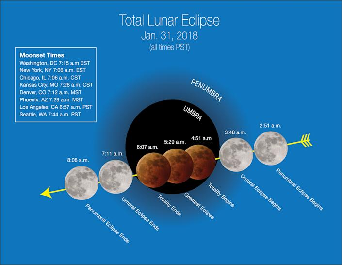 A NASA graphic showcases a timeline for the upcoming eclipse. (Photo: NASA)
