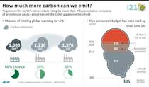 How much CO2 we have used up and what more we can use before global warming spirals out of control. 135 x 79 mm (AFP Photo/Esther Sanchez)