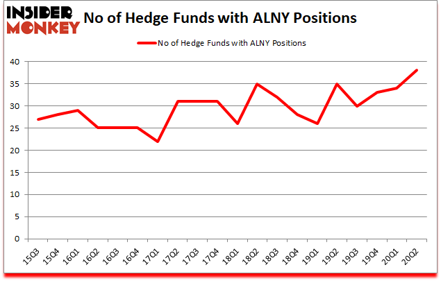 Is ALNY A Good Stock To Buy?