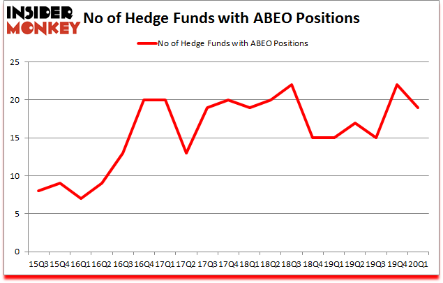 Is ABEO A Good Stock To Buy?