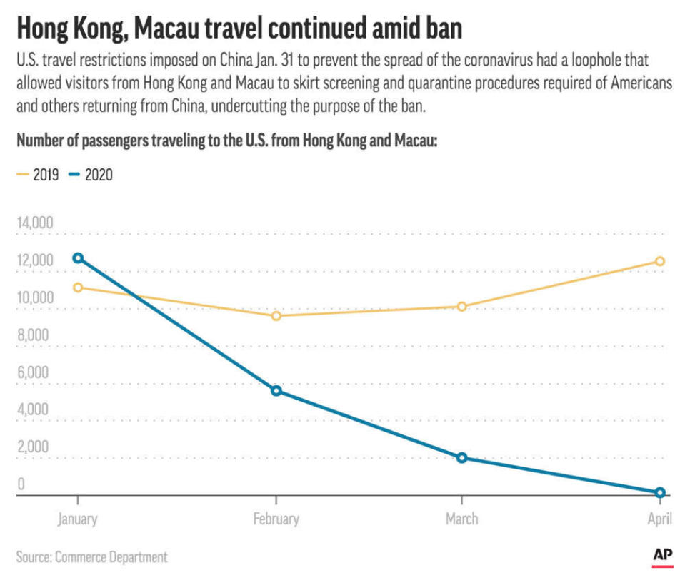 Travel from Hong Kong and Macau during the first four months of 2019 and 2020, when the U.S. imposed a travel ban for travelers from China.;
