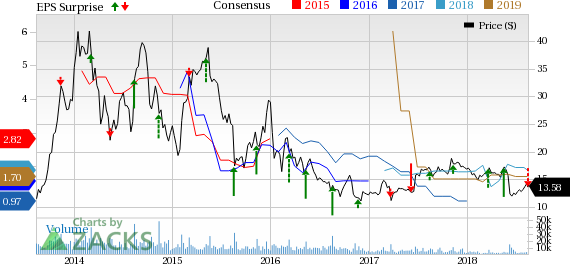 Canadian Solar's (CSIQ) gross profit is down 5% from the year-ago level of $167.8 million.