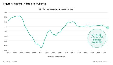 CoreLogic Reports April Home Prices Increased by 3.6% Year Over Year