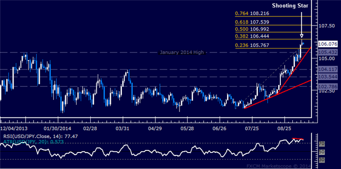 USD/JPY Technical Analysis: Topping Cues Emerge Sub-107