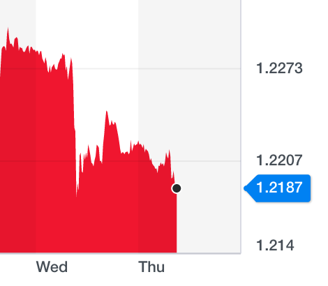 The pound dropped against the dollar after Johnson suspended parliament. Photo: Yahoo Finance UK