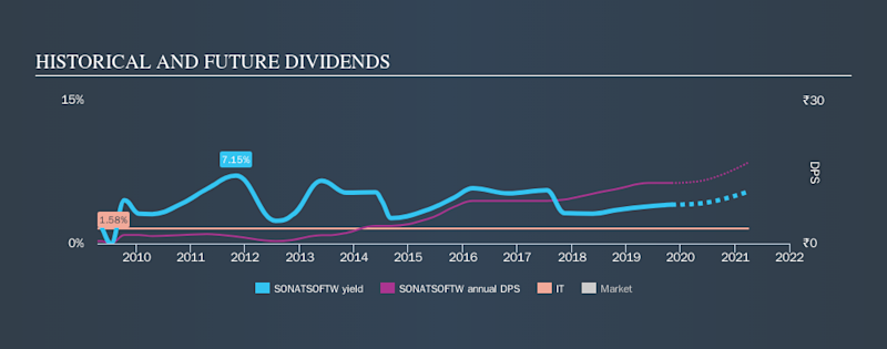 NSEI:SONATSOFTW Historical Dividend Yield, November 3rd 2019