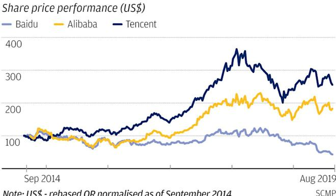 Relative US$ performance of BAT shares since 2014, rebased as of 2014.