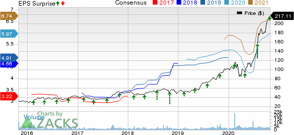 Generac Holdlings Inc. Price, Consensus and EPS Surprise