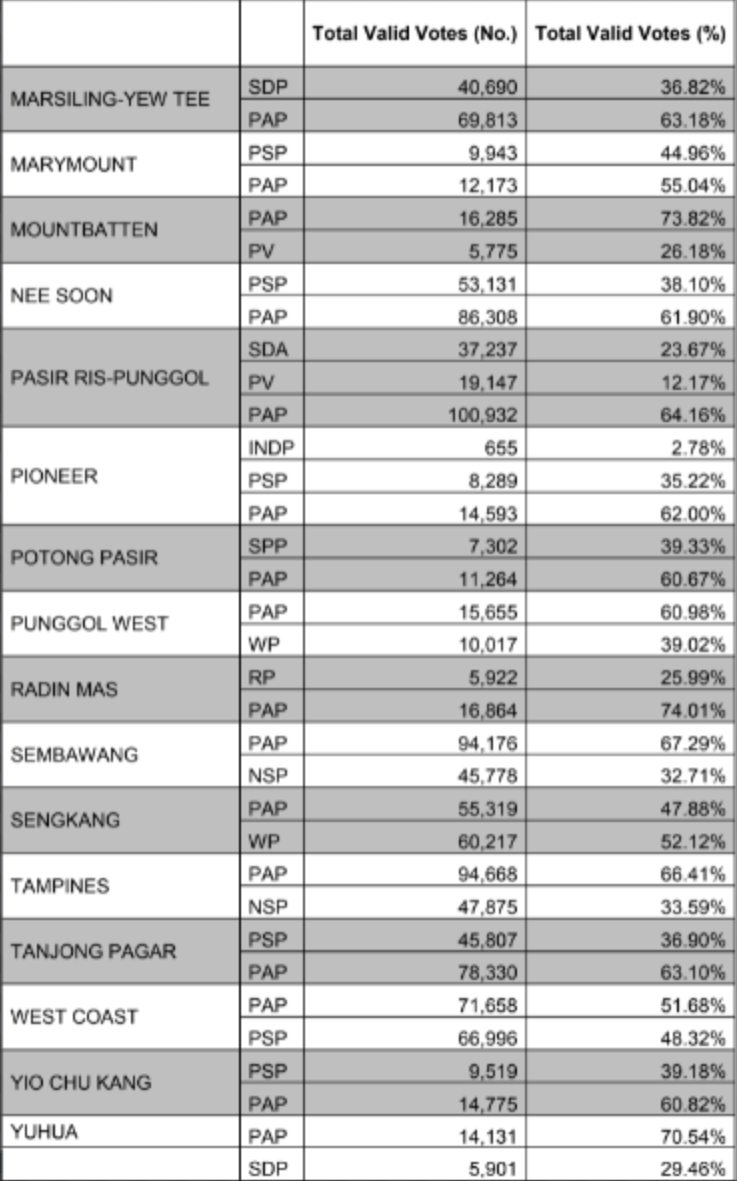 Total valid votes cast for the constituencies from Marsiling-Yew Tee GRC to Yuhua SMC at the 2020 Generation Election. (TABLE: Elections Department)