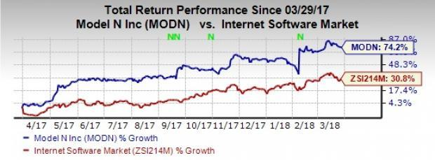 With acquisition synergies, Software-as-a-Service (SaaS) based model and strong fundamentals; Model N, Inc. (MODN) appears a promising pick right now.