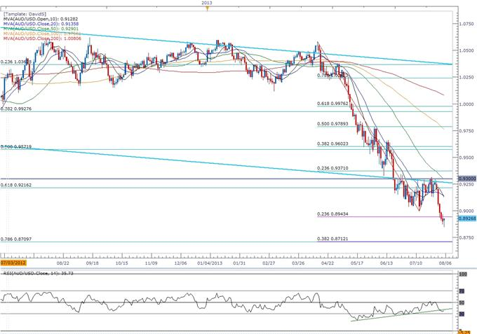 Audusd Trading The Reserve Bank Of Australia Rba Meeting