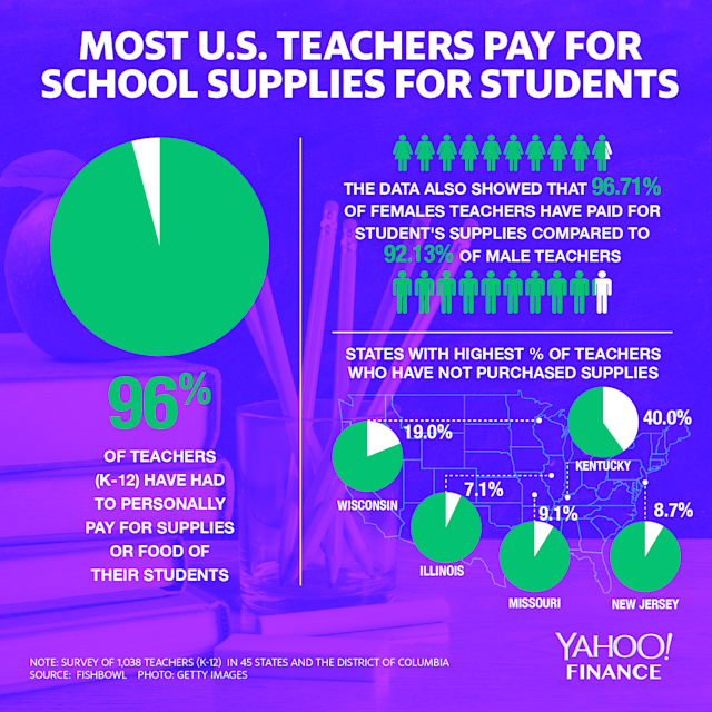 96% of teachers personally pay for students' supplies: Survey