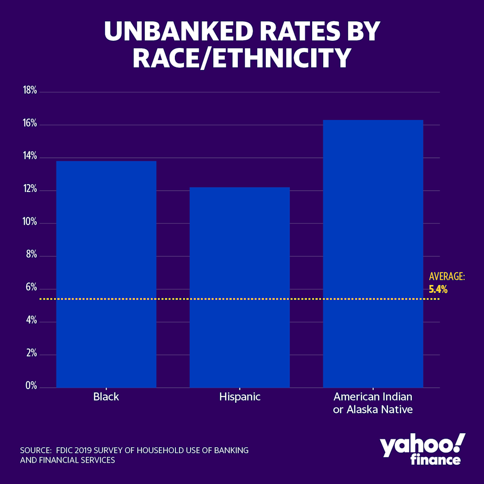Unbanked rates for Black, Hispanic, and American Indian or Alaska Native households were higher than the overall average of 5.4% in 2019. Asian and White unbanked rates, for comparison, were 1.7% and 2.5% respectively. (Credit: David Foster / Yahoo Finance)