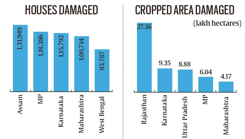 Telling Numbers: 2,400 human lives lost due to monsoon, highest in Madhya Pradesh