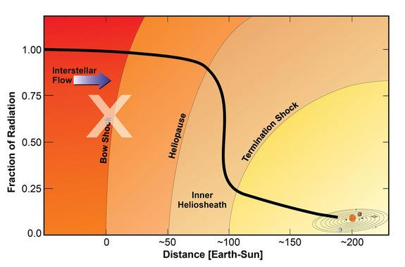 The heliosphere helps prevent charged particles from entering our solar system, protecting life from potentially dangerous galactic cosmic rays.