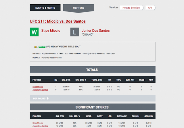 Junior dos Santos' statistics for his most recent bout against Stipe Miocic. (Screen shot from FightMetric)