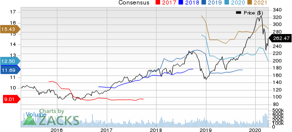 Apple Inc. Awards and Consensus