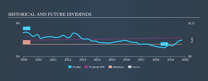 NYSE:HI Historical Dividend Yield, October 11th 2019