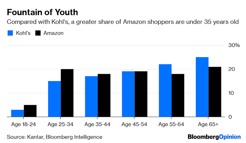 After Kohl's Earnings Disaster, Amazon to the Rescue?
