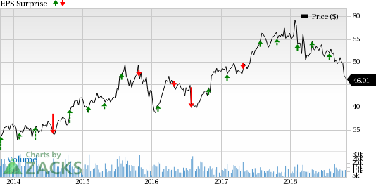 Hartford Financial (HIG) is likely to perform well in the third quarter on the back of strong segmental performances.