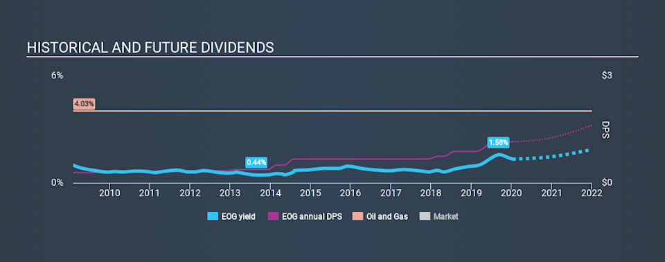 NYSE:EOG Historical Dividend Yield, January 12th 2020