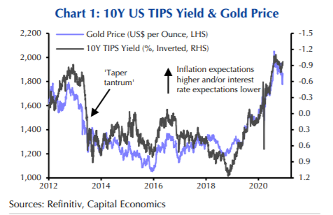 Capital Economics maintains that gold prices are unlikely to fall given the Fed's predicted interventionist behaviour should yields rise. Chart: Refinitiv, Capital Economics
