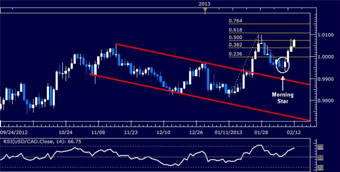 Forex_USDCAD_Technical_Analysis_02.08.2013_body_Picture_5.png, USD/CAD Technical Analysis 02.12.2013