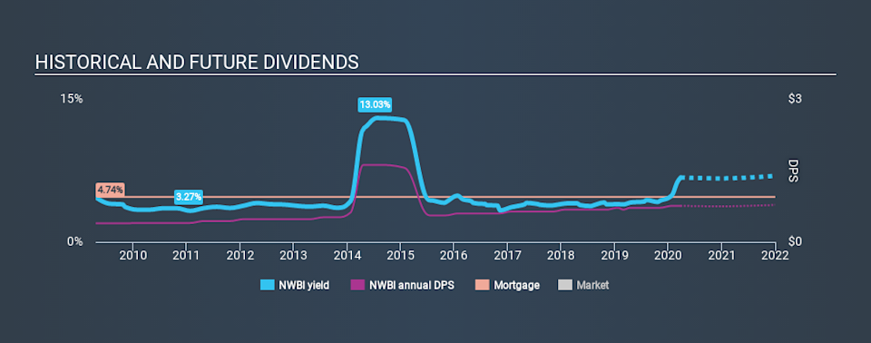 NasdaqGS:NWBI Historical Dividend Yield March 26th 2020
