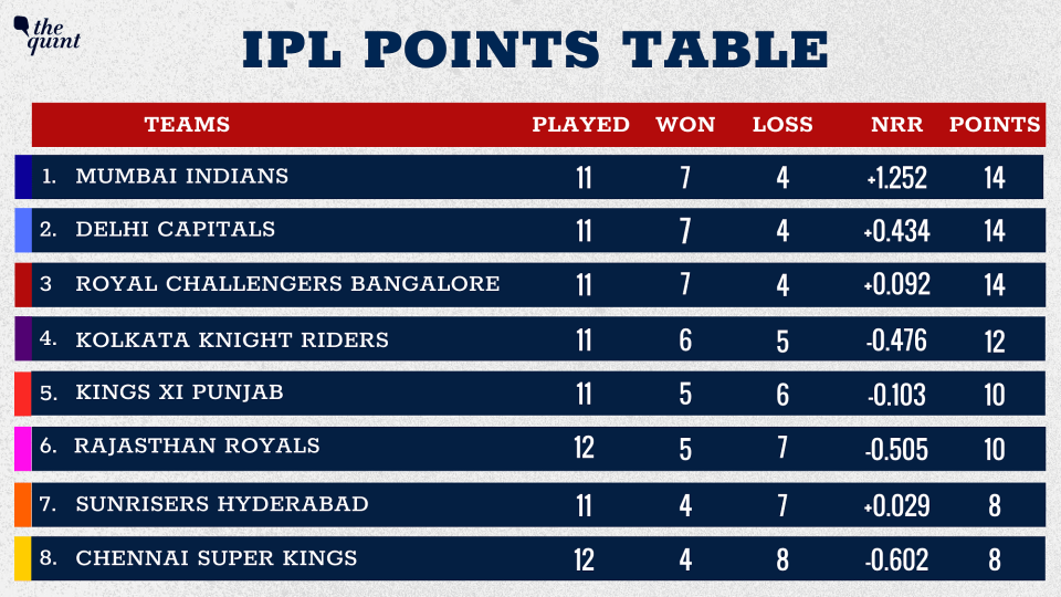 Rajasthan Royals have moved to the sixth spot.