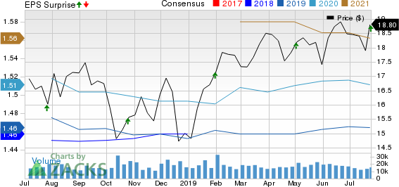 Kimco Realty Corporation Price, Consensus and EPS Surprise