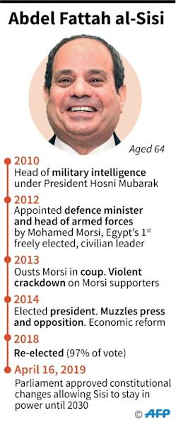 Profile of Egyptian President Abdel Fattah al-Sisi