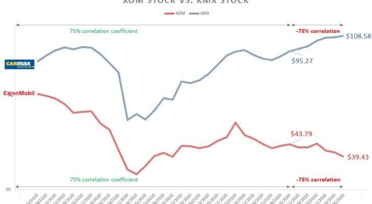 XOM stock vs. KMX stock