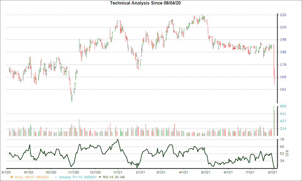 3-month RSI Chart for GPN