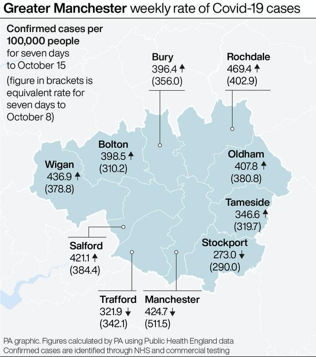 Greater Manchester weekly rate of Covid-19 cases